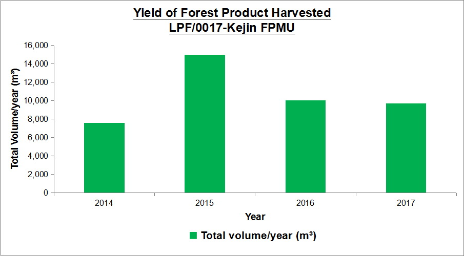 16 1 Yield Of All Forest Products Harvested