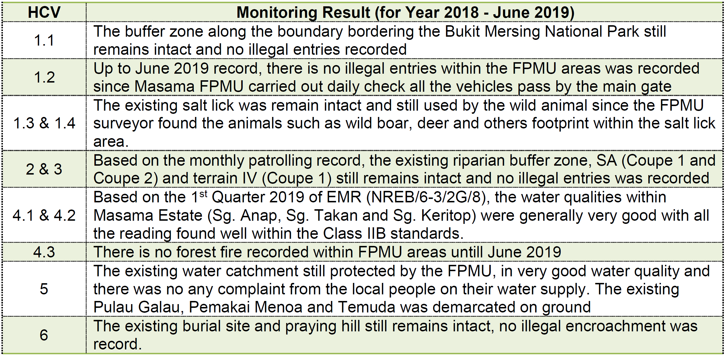 2019 6 High Conservation Value Area monitoring result