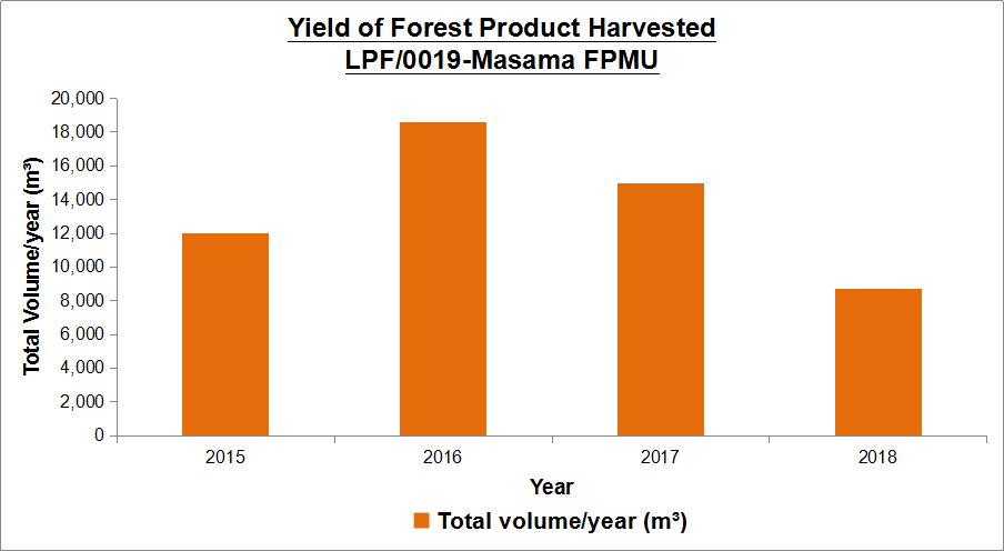 Figure 3 Yield of forest product harvested within LPF0019 Masama FPMU