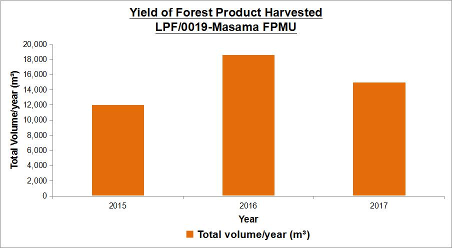 u28 8 2018 Figure 3 Yield of forest product harvested within LPF0019 Masama FPMU